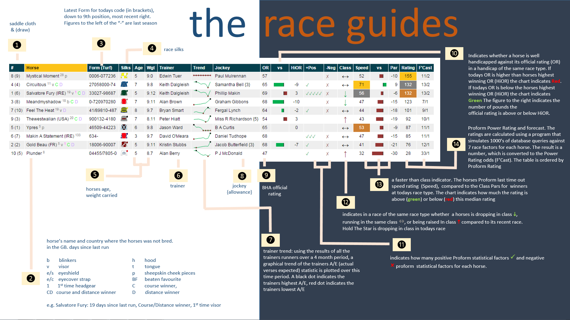 Horse Race Results Prediction Guide Cards Proform Racing
