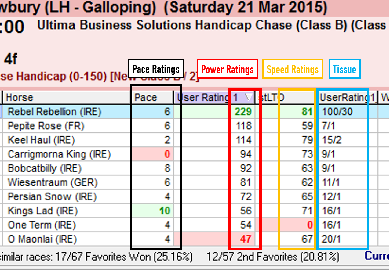 On Average Finds The Winner 60 Of Time From Our Top 3 Rated Horses